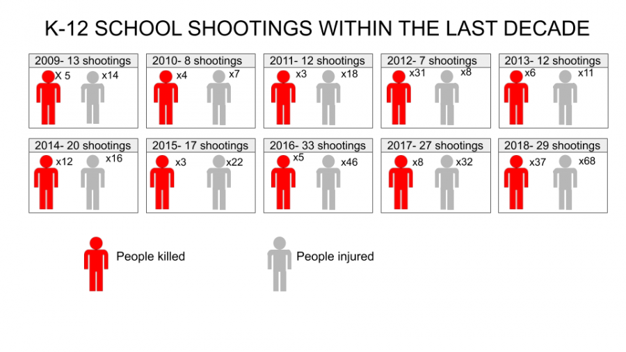 K-12+School+Shootings+Within+the+Last+Decade