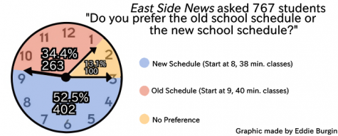 Students clock in on new schedule