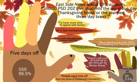Students speak on break length in recent East Side News poll