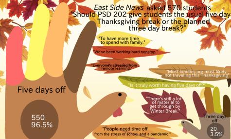 Students speak on break length in recent East Side News poll